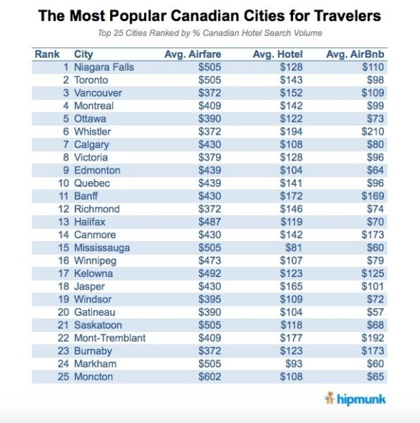 The Most Popular Canadian Cities for Travelers